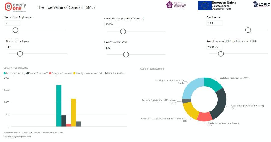 Screenshot of calculator: true value of Carers in SMEs